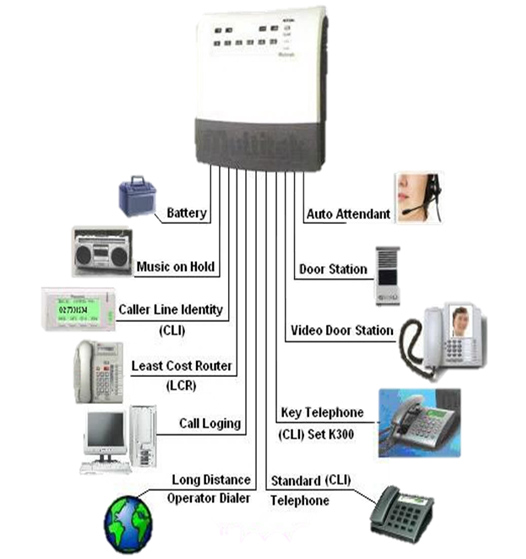 PABX Telephony and Internet solutions - The Loop Solution